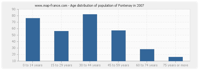 Age distribution of population of Fontenay in 2007