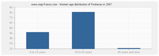 Women age distribution of Fontenay in 2007