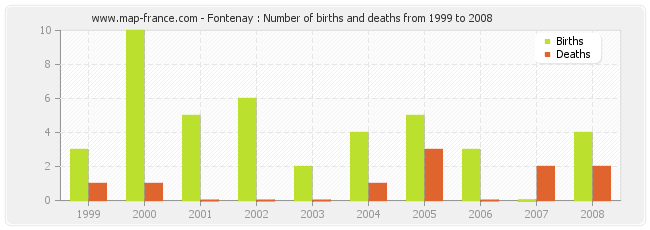 Fontenay : Number of births and deaths from 1999 to 2008