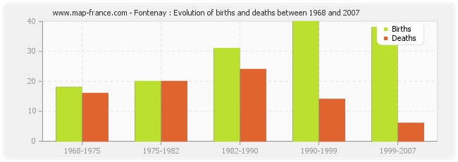 Fontenay : Evolution of births and deaths between 1968 and 2007