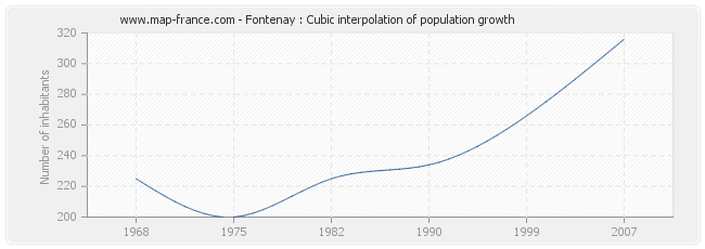 Fontenay : Cubic interpolation of population growth