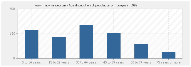 Age distribution of population of Fourges in 1999