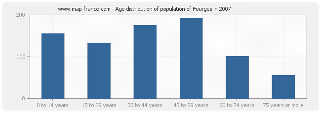 Age distribution of population of Fourges in 2007