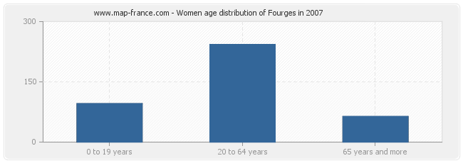 Women age distribution of Fourges in 2007
