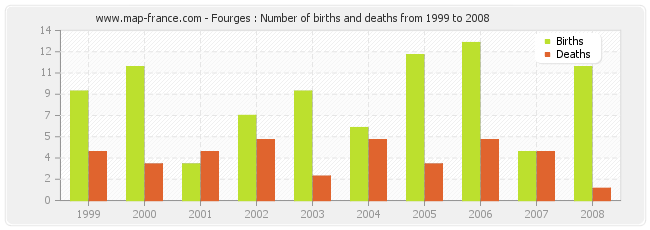 Fourges : Number of births and deaths from 1999 to 2008