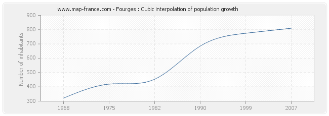Fourges : Cubic interpolation of population growth