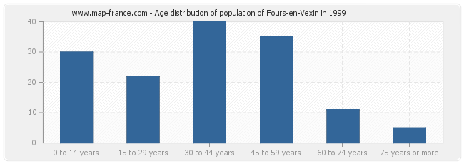 Age distribution of population of Fours-en-Vexin in 1999