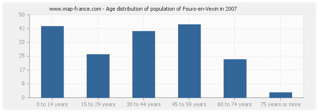 Age distribution of population of Fours-en-Vexin in 2007