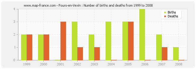Fours-en-Vexin : Number of births and deaths from 1999 to 2008