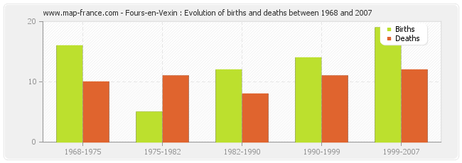 Fours-en-Vexin : Evolution of births and deaths between 1968 and 2007