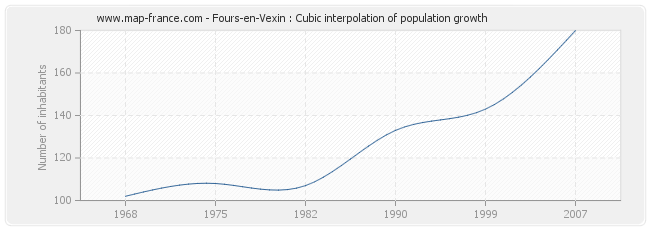 Fours-en-Vexin : Cubic interpolation of population growth
