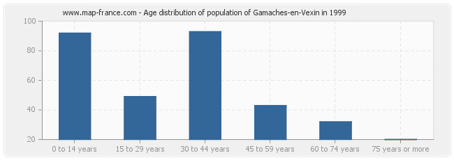 Age distribution of population of Gamaches-en-Vexin in 1999