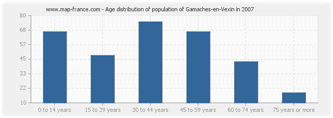 Age distribution of population of Gamaches-en-Vexin in 2007