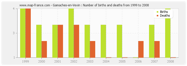 Gamaches-en-Vexin : Number of births and deaths from 1999 to 2008