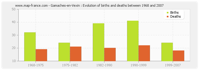 Gamaches-en-Vexin : Evolution of births and deaths between 1968 and 2007