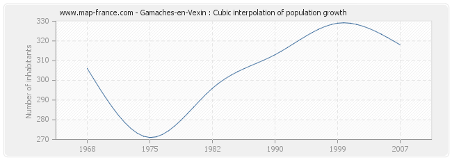 Gamaches-en-Vexin : Cubic interpolation of population growth
