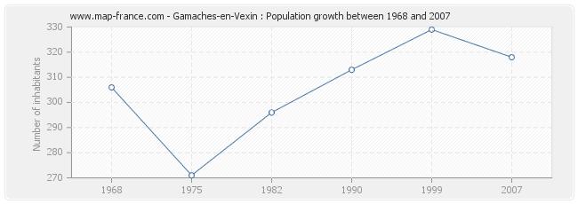 Population Gamaches-en-Vexin