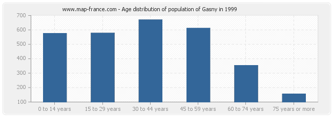 Age distribution of population of Gasny in 1999