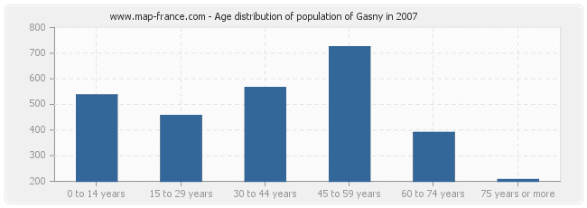 Age distribution of population of Gasny in 2007