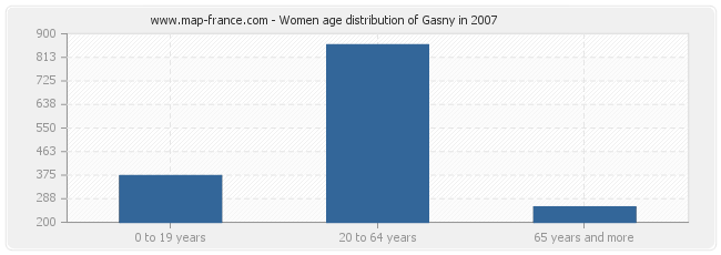 Women age distribution of Gasny in 2007