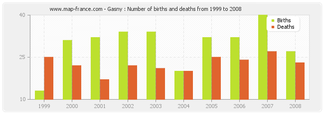 Gasny : Number of births and deaths from 1999 to 2008