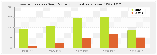 Gasny : Evolution of births and deaths between 1968 and 2007