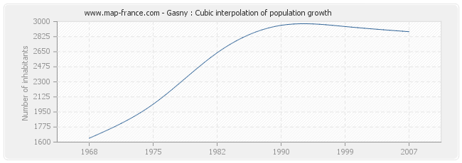 Gasny : Cubic interpolation of population growth