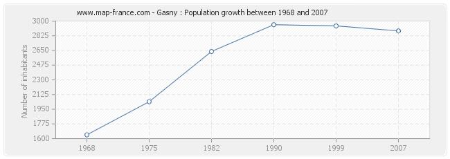 Population Gasny