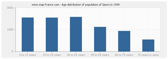 Age distribution of population of Gisors in 1999