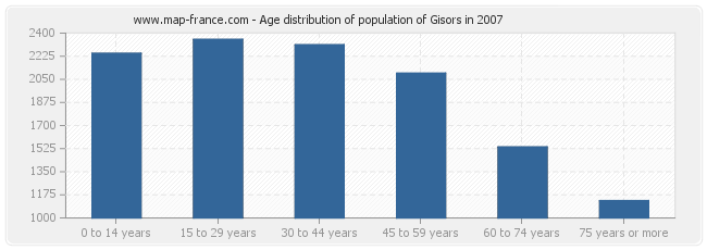 Age distribution of population of Gisors in 2007