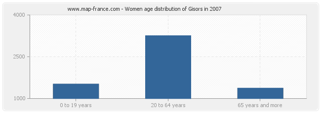 Women age distribution of Gisors in 2007