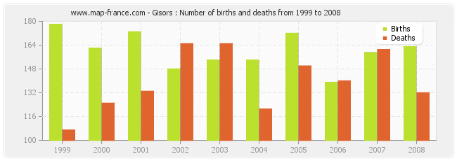 Gisors : Number of births and deaths from 1999 to 2008