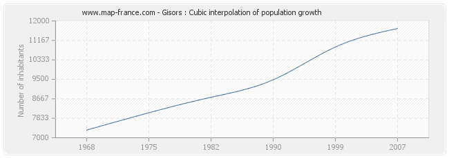 Gisors : Cubic interpolation of population growth