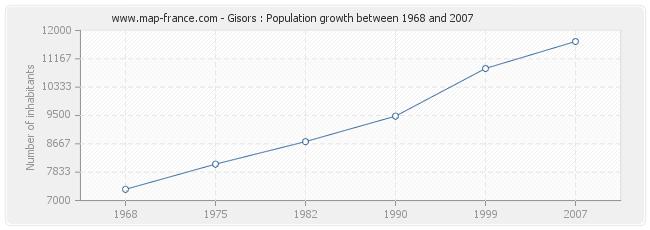 Population Gisors