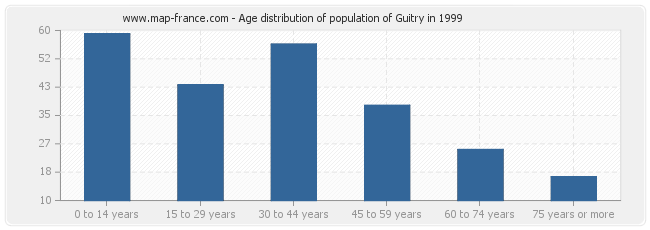 Age distribution of population of Guitry in 1999