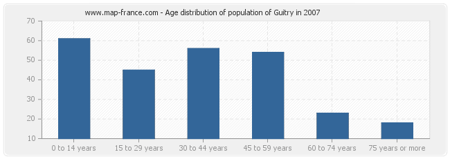 Age distribution of population of Guitry in 2007
