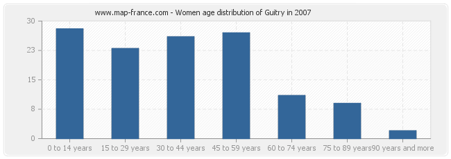 Women age distribution of Guitry in 2007