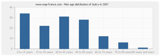 Men age distribution of Guitry in 2007