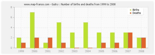 Guitry : Number of births and deaths from 1999 to 2008