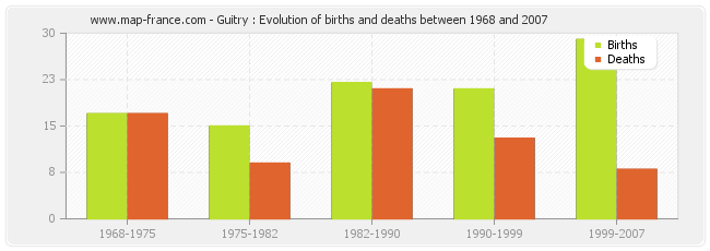 Guitry : Evolution of births and deaths between 1968 and 2007