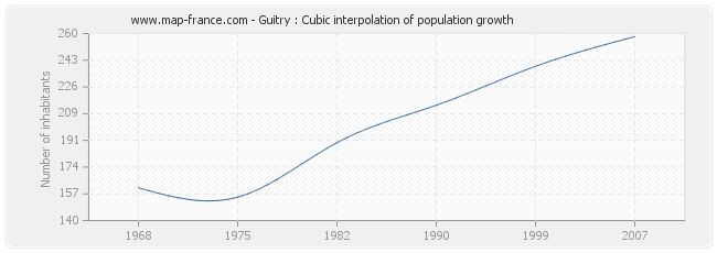 Guitry : Cubic interpolation of population growth