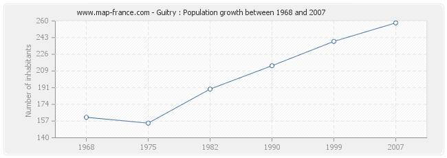 Population Guitry