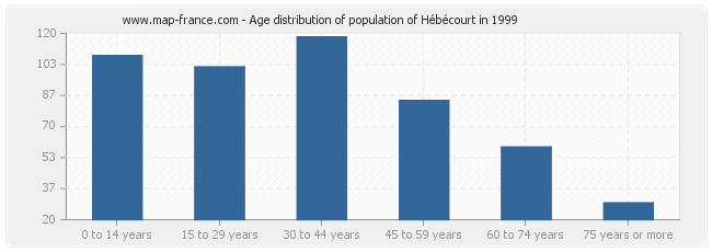 Age distribution of population of Hébécourt in 1999