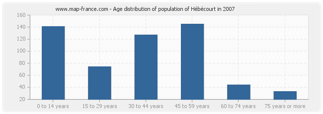 Age distribution of population of Hébécourt in 2007