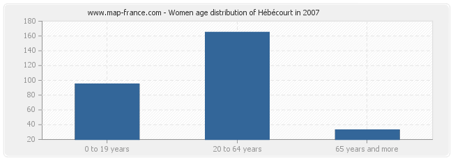 Women age distribution of Hébécourt in 2007