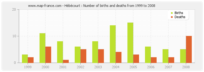 Hébécourt : Number of births and deaths from 1999 to 2008