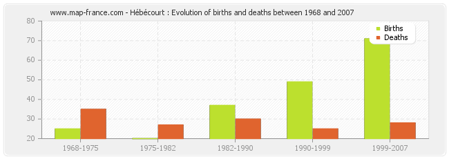 Hébécourt : Evolution of births and deaths between 1968 and 2007