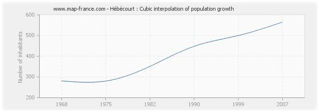 Hébécourt : Cubic interpolation of population growth