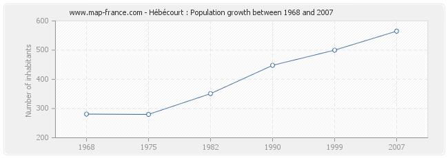 Population Hébécourt