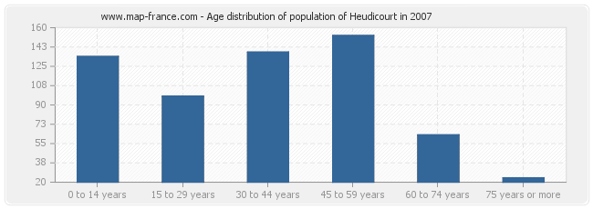 Age distribution of population of Heudicourt in 2007